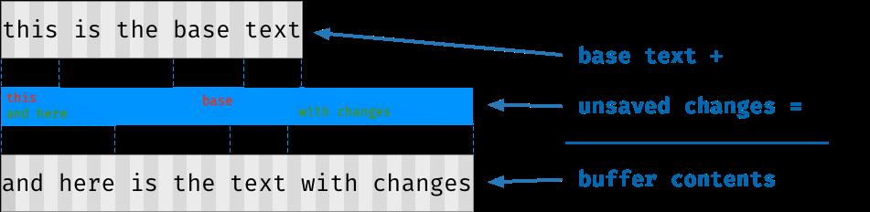 base-text-plus-changes