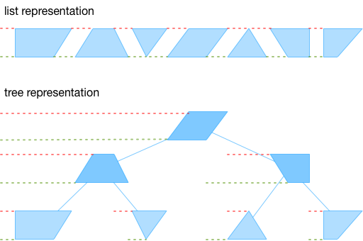 patch-tree-layout