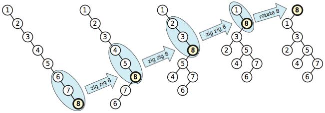 splay-diagram