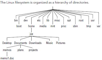 Linuxfilesystem