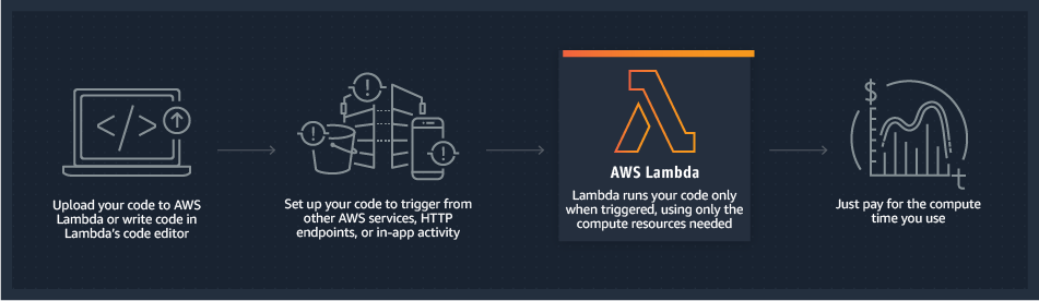 lambda_how_it_works