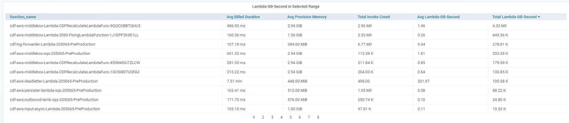 lambda_most_expensive