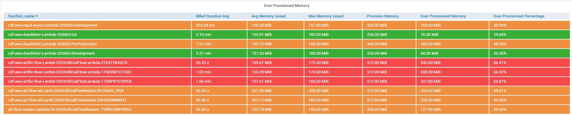 lambda_over_provisioned_memory